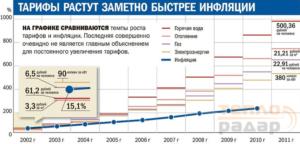 Экономия на отоплении после определения и устранения(!) тепловых потерь
